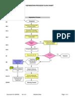 4. Exit Process Flow Chart
