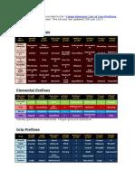 Comprehensive List of BL2 Gun Prefixes by Loot Turtle