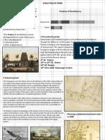 Evolution of Heritage Town, Pondicherry