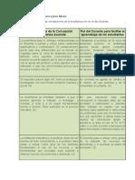 Actividad 2 cuadro que relaciona las concepciones de la enseñanza con el rol del docente.