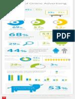 Adobe State of Online Advertising