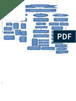 Paradigmas Mapa Conceptuallllllll