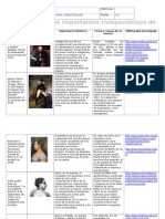 MIII-U1-A1. Personajes y su importancia en el movimiento de la independencia.doc