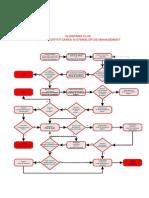 Diagrama Flux Pentru Certificare