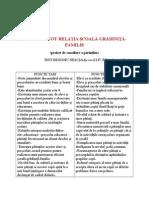 Analiza Swot - Relatia - Scoala - Gradinita - Familie