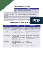 Handout COPAR Ideal vs Practiced *Ms. Rochelle P. Cabario, RN, RM