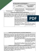 Cuadro Competencia Atribuida a Los Organos de La Jurisdiccion Contencioso Administrativa