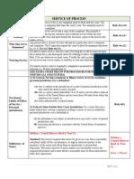 Fed. Rules Civ. Pro. Service of Process Chart