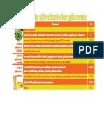 5 Alimentele Cu Indicele Lor Glicemic