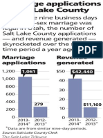 SL County Marriage Applications