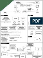 UML Notationsübersicht