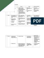 Tabel 1 Rencana Tindakan