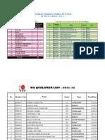 TSI 2012 Final Qualifier List