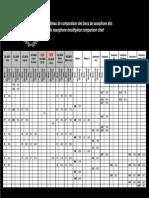 Mouthpiece Comparaison Chart