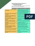 Paradigma Del Modelo Centrado en El Profesor vs Alumno