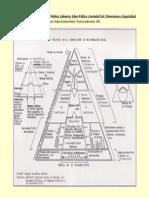 Sistema Político, Régimen Político, Esfera Pública, Sociedad Civil