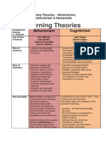 Comparing Learning Theories
