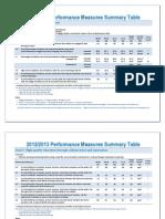 Performance Measures Summary Table