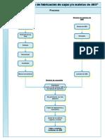 Diagrama de Flujo Fabricacion Cajas Maletas Abs