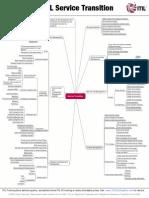 ITIL V3 Service Transition Mindmap
