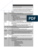 AD Best Practices Table