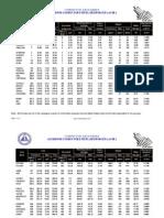 Tablas de Conductores ACSR Comerciales 13-12-2013