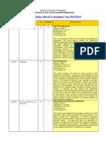 NUS CE & TE ModulesOffered 2013-14