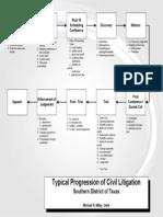 Chap 3 Typical Progression of Civil Litigation Diagram