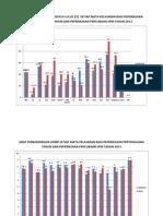 Graf Perbandingan Gpmp Dan % 2013