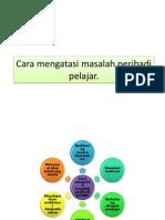 Cara mengatasi masalah peribadi pelajar.pptx