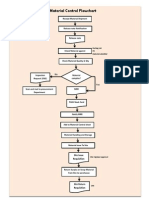 Material Control Flow Chart