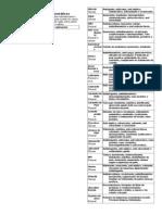Tabela Extratos Oleos e Ceras Fev 2011