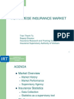 Viet Insurance Market Overview