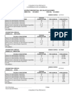 Cuadro Distribucion Porcentual de Calificacionesfalta Promedioglobal