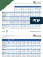 CHECKPOINT Appliance Comparison Chart