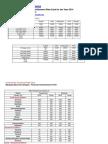 Malayala Manorama  Ad Rate Card 2013-14