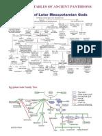 Genealogy Tables of Ancient Pantheons