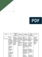 Nursing Diagnosis Pdf
