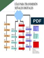 Jerarquia Digital