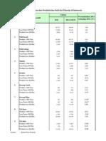 Tabel 1 Prod Lspn Prodvitas Padi Palawija