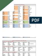 Imp Spanish Verb List (1)
