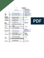 Call Setup,3G Frequencies,Main UMTS Codes