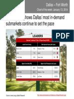 Dallas' top office submarkets