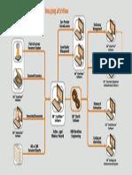 3M DMI Workflow Schematic