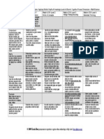 Cognitive Rigor Matrix Math Science
