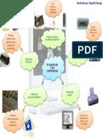 Mapa Mental.hardware y Sus Componentes