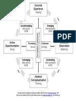 Kolb Learning Styles Diagram