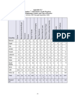 Antiboycott Statistics From BIS Annual Report 2008