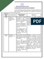 Export Import Bank of India Job Notification - Manager Vacancies