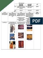 أمراض الكولسترديا المختلفة